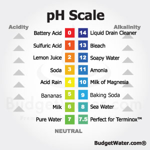 Water Filtration pH Chart BudgetWater.com